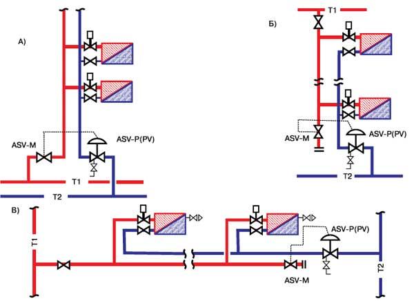 Что такое балансировочный клапан для системы отопления 4