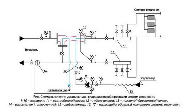 Какие еще бывают насосы для системы отопления 3