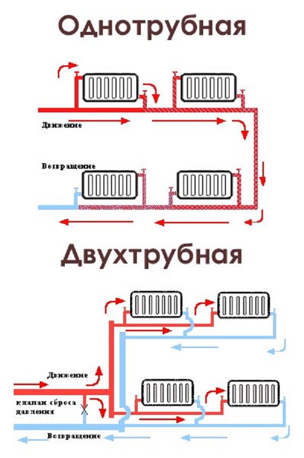 Какие есть виды систем отопления многоквартирного дома и частного дома 3