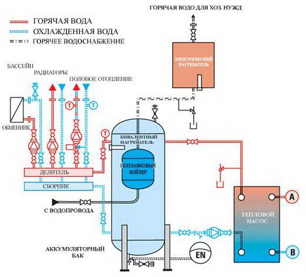 Ставим бак аккумулятор в системе отопления 4