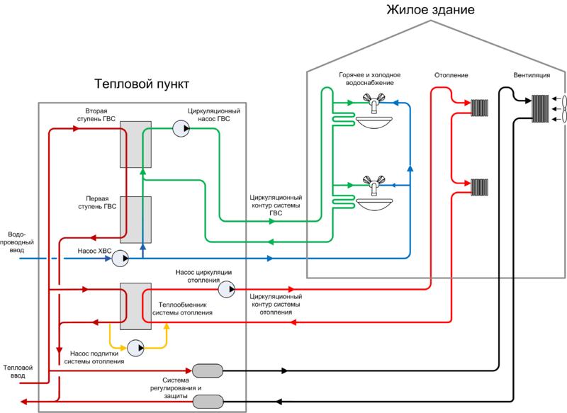 Какие бывают системы отопления многоквартирного дома – схемы 2