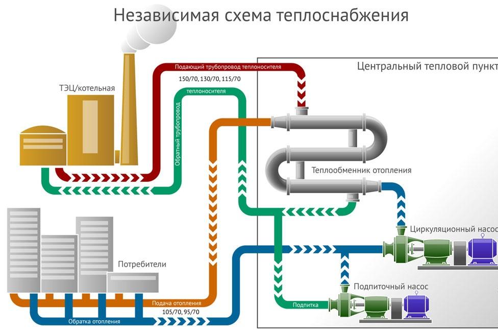 Какие бывают системы отопления многоквартирного дома – схемы 3