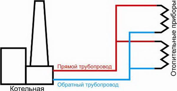 Какие бывают системы отопления многоквартирного дома – схемы 4