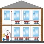Какие бывают системы отопления многоквартирного дома – схемы 1