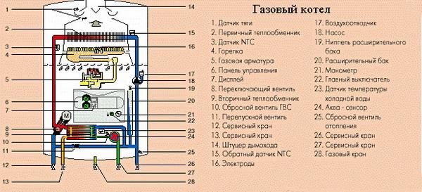 Самодельный газовый котел отопления – принцип работы и особенности 5