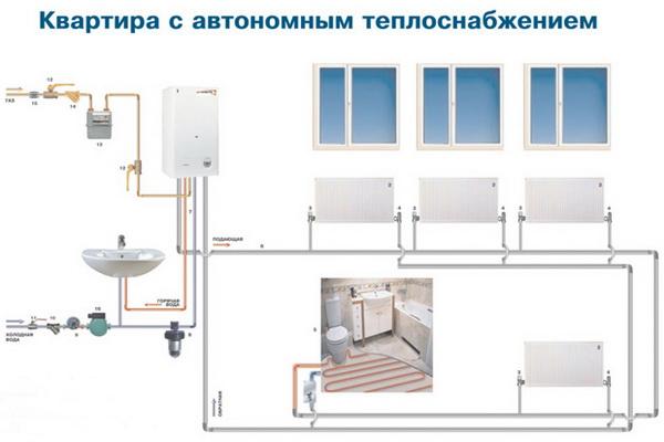Индивидуальное газовое отопление в квартире 5