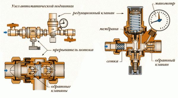 Клапан подпитки системы отопления – какой подпиточный клапан нужен для СО 3