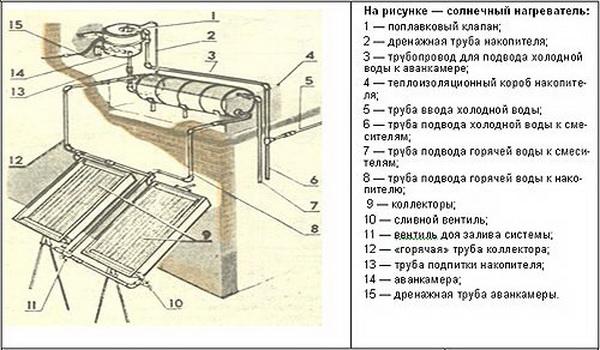 Как сделать своими руками коллектор для отопления частного дома 4