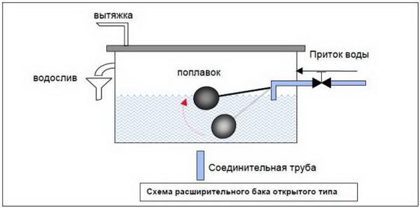 Расширительный бачок открытого типа для отопления своими
