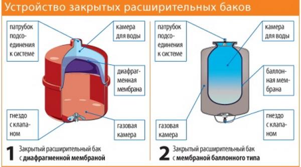 Как устроен расширительный бак системы отопления, где купить, как монтировать 4