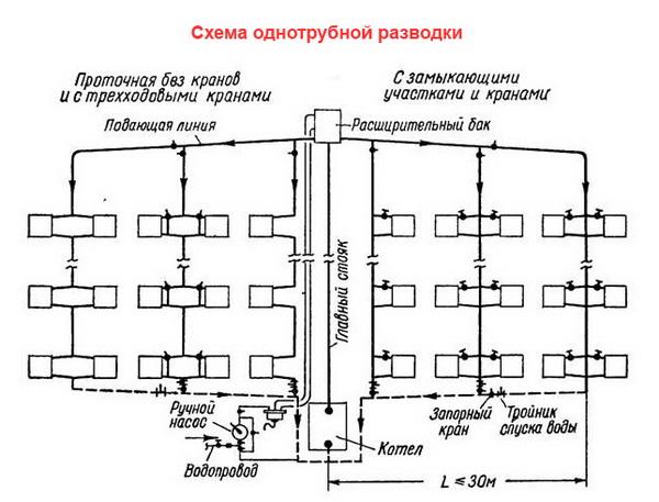 Правильный расчет отопления в многоквартирном доме и в квартире 3