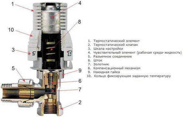 Как работает регулятор температуры для радиатора отопления 2
