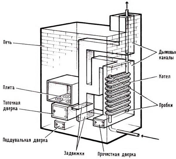 Самодельный котел для водяного отопления в частном доме 3