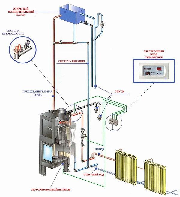 Самодельный котел для водяного отопления в частном доме 5