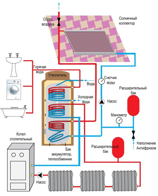 Система отопления с тепловым аккумулятором - что это и как работает 3