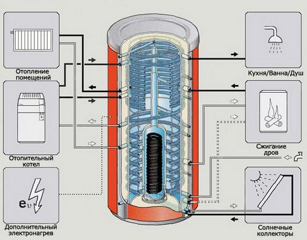 Система отопления с тепловым аккумулятором - что это и как работает 5