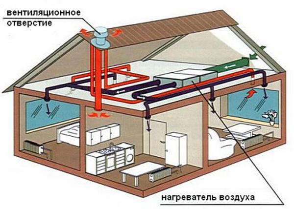 Воздушная система отопления частного дома - как сделать своими руками 5