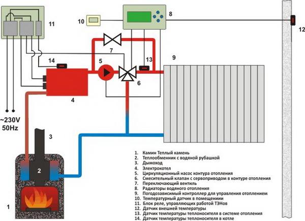 Системы отопления частного дома - фото, чертежи и схемы 3