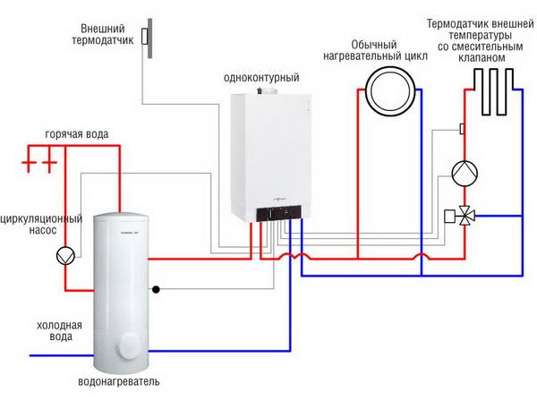 Одноконтурные газовые котлы отопления - типы, цены и характеристики 3