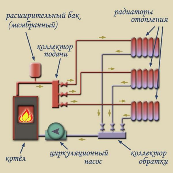 Схема отопления частного дома с принудительной циркуляцией 3