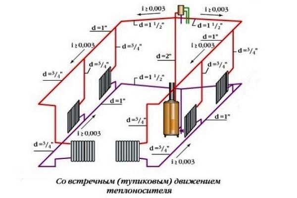 Тупиковая система отопления - что это такое 5