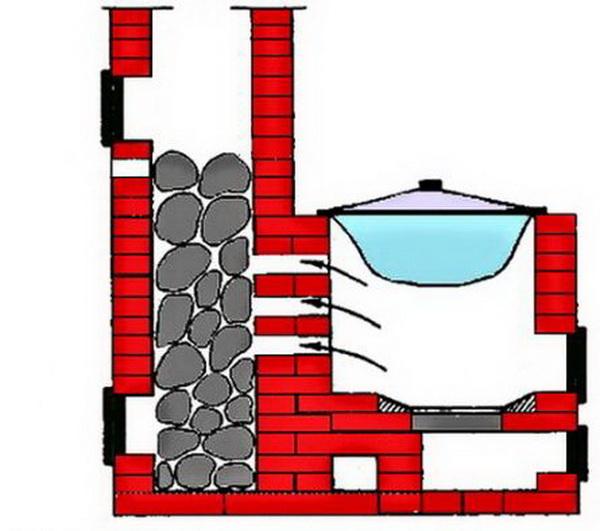 Порядовка банной печи Кузнецова – схема кладки 3