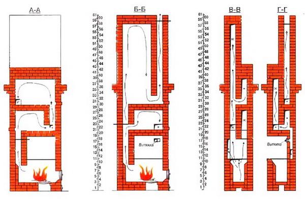 Порядовка банной печи Кузнецова – схема кладки 4