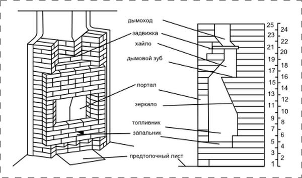 Порядовка камина из кирпича – лучшая схема из простых 5
