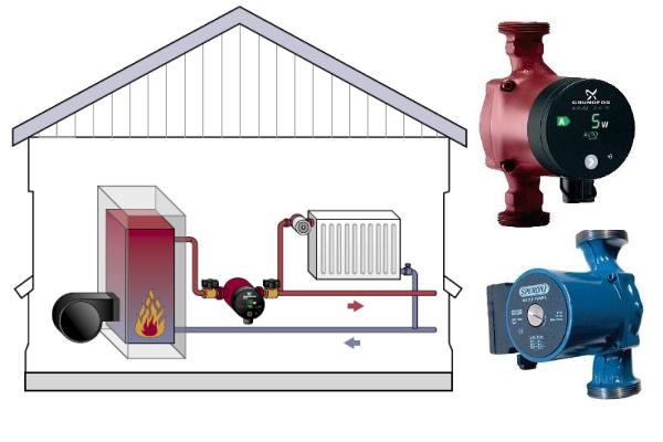 По каким характеристикам выбирать циркуляционный насос для отопления 3