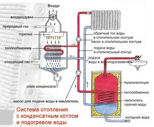 Делаем экономное отопление гаража 4