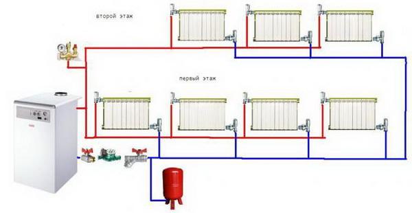 Какие есть виды систем отопления многоквартирного дома и частного дома 4