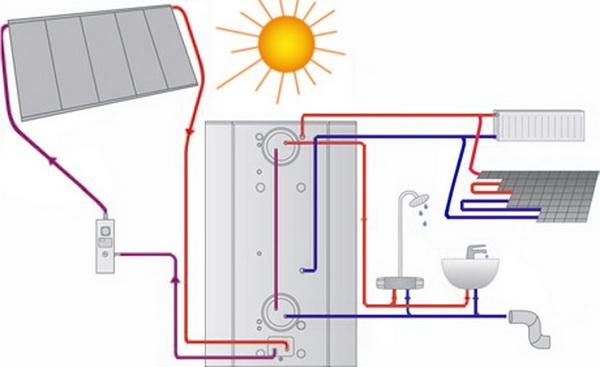 Солнечное отопление дома своими руками 3