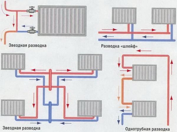 Двухтрубная система отопления - схема, расчет и монтаж системы 4
