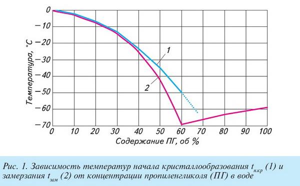 Антифриз в систему отопления дома пропиленгликоль 3