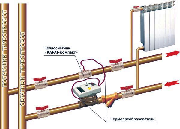 Что такое счетчик отопления и как он работает 2