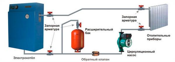 Электрокотел на 220в
