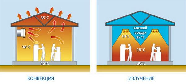 Газовое инфракрасное отопление 2