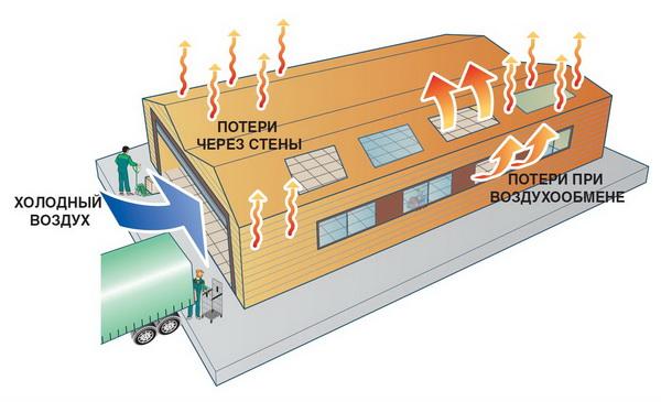 Газовое инфракрасное отопление