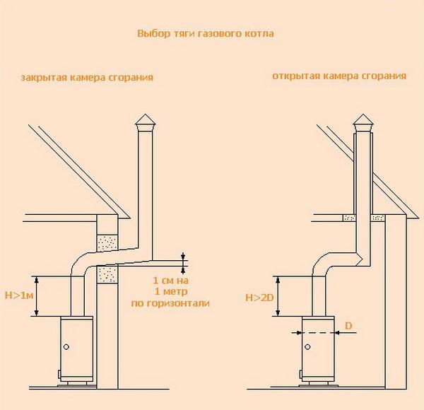 Самодельный газовый котел отопления – принцип работы и особенности 3