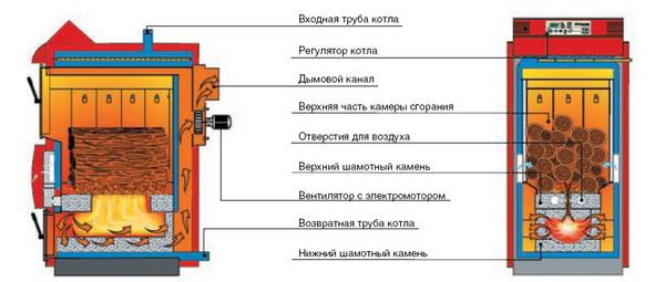Самодельный газовый котел отопления – принцип работы и особенности 4