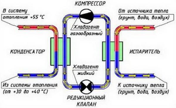 Геотермальное отопление дома, стоимость работ, цена комплектующих 3