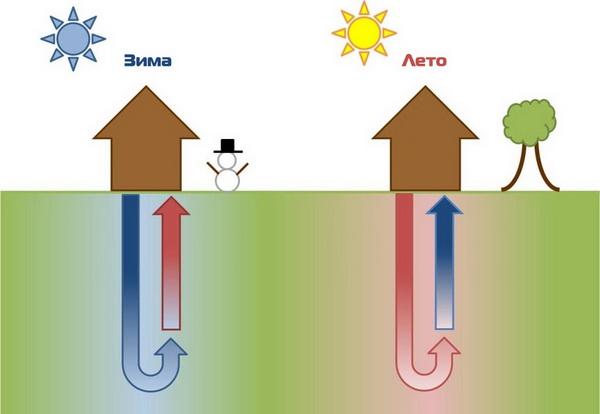 Геотермальное отопление дома, стоимость работ, цена комплектующих 5