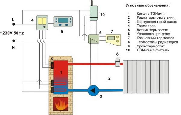 Комбинированная система отопления частного дома - все варианты 2