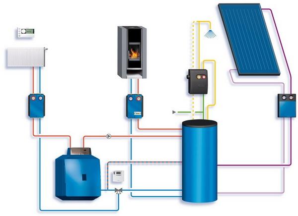 Комбинированная система отопления частного дома - все варианты 5