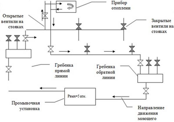 Промывка системы отопления своими руками