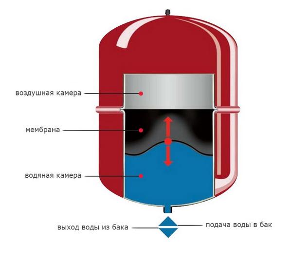 Как устроен расширительный бак системы отопления, где купить, как монтировать 2
