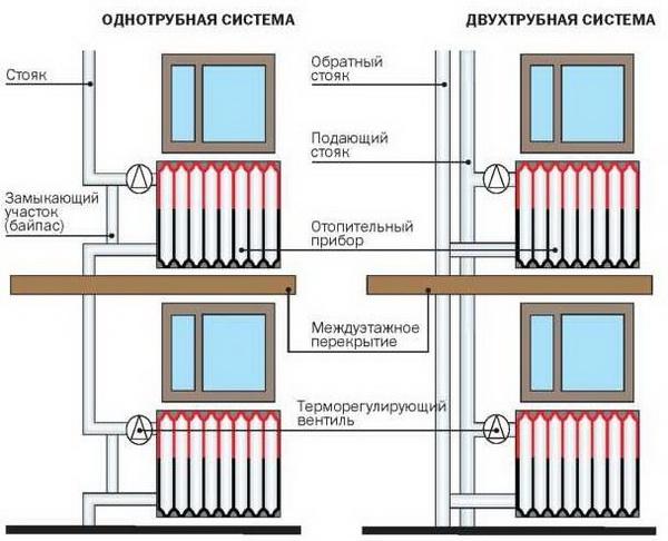 Правильный расчет отопления в многоквартирном доме и в квартире 5
