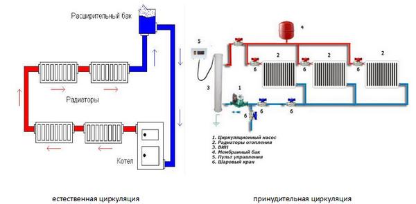 Схема отопления двухэтажного дома с естественной циркуляцией - система отопления самотеком 3