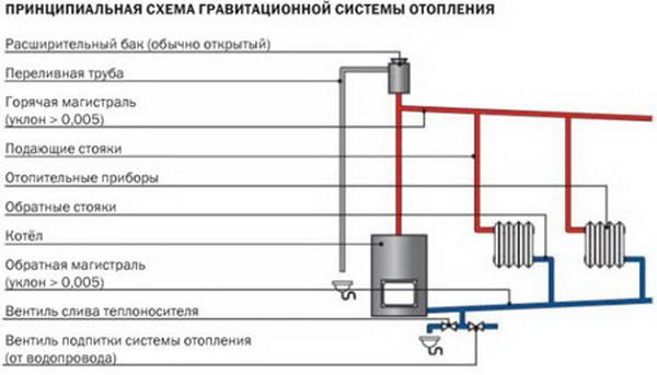 Схема отопления двухэтажного дома с естественной циркуляцией - система отопления самотеком 4