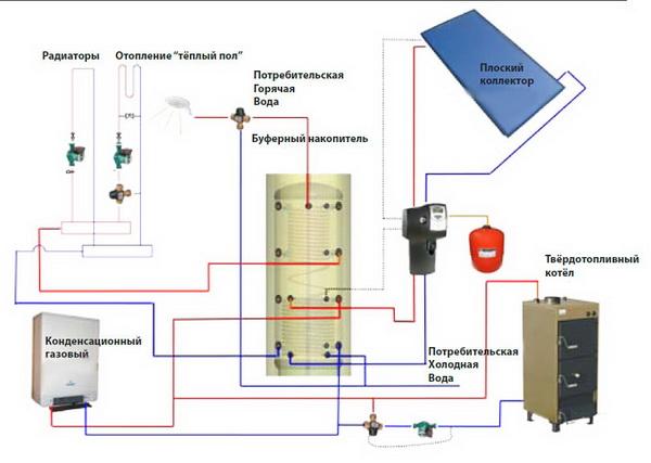 Система отопления с тепловым аккумулятором - что это и как работает 2